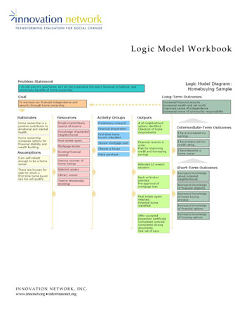 logic model workbook innovation network